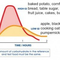 Understanding the Difference between Glycemic Index and Glycemic Load